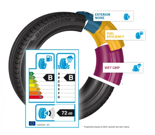 Tyre Labelling Explained